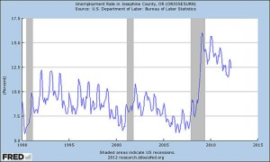 Josephine County Unemployment Graph