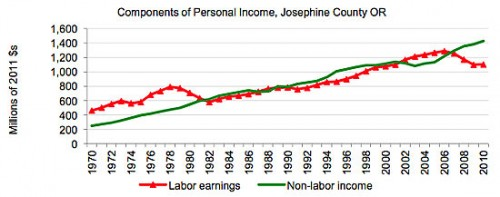 Non-labor personal income in Josephine County.