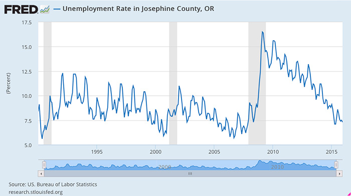 Unemployment in Josephine County went through the roof not in the wake of reduced logging on federal lands but in the wake of the 2007-08 financial crisis.