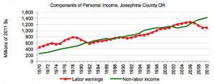 Josephine County economics