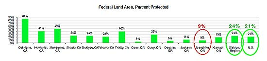 Josephine County lags far behind the region and the nation in percentage of protected Federal Lands.